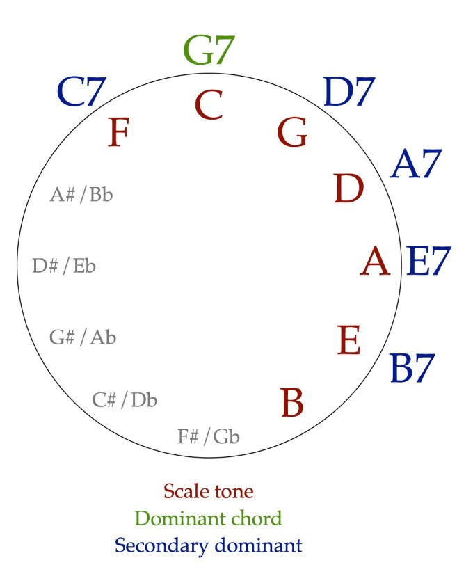 Secondary dominants on the circle of fifths