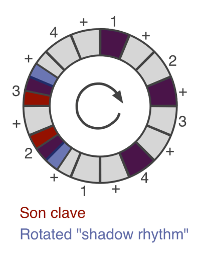 son clave and its rotated shadow