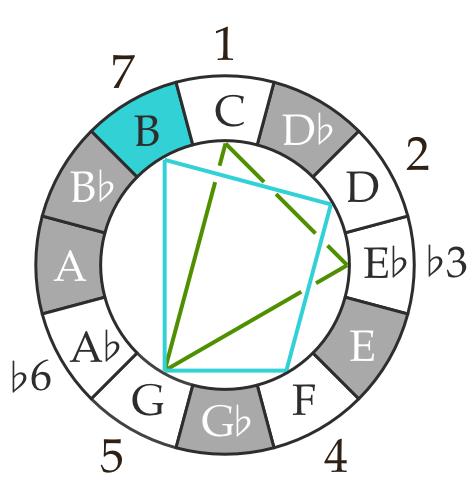 Ultralight Beam C harmonic minor with V7 chord