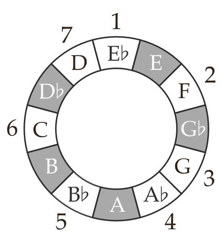 Ultralight Beam Eb major circles