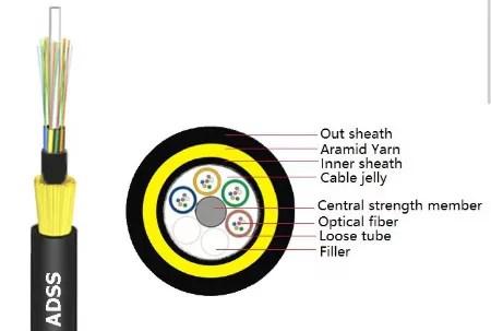 Aramid Yarn Fiber Optic Cable , 24 Core ADSS Fiber Cable Aerial