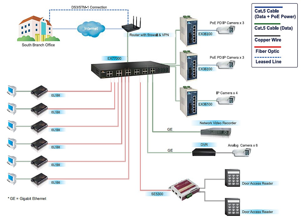 How do Ethernet Switches Affect the Overall Network - EtherWAN Case