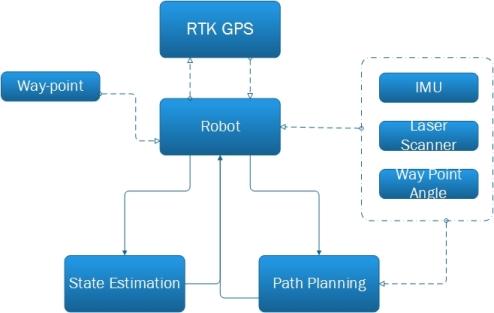 Outdoor Navigation of a Mobile Robot Institut für Echtzeit Lernsysteme