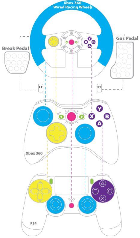 ps4 wiring diagram isuzu wiring diagram xbox xbox to ps one super