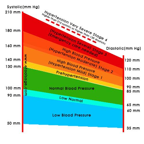Blood Pressure Chart ,BP Chart -- e-Tools Age