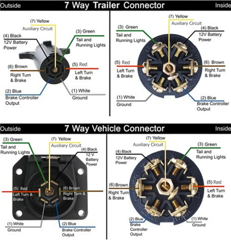 Seven Pole Trailer Wiring Diagram I M A Dummy Forest River Forums