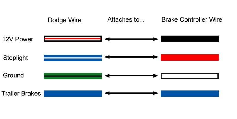 2008 Ford F250 Trailer Brake Controller Wiring Diagram - Wiring