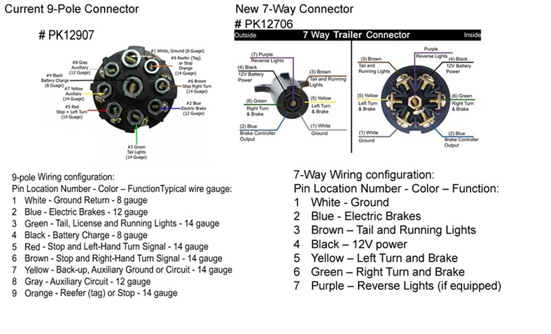 Pollak 7 Pin Trailer Connector Wiring On 7 Blade Truck Plug Diagram