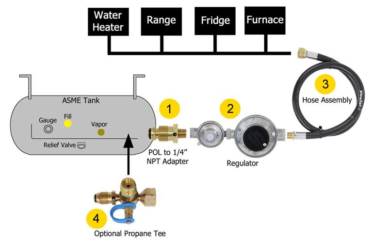 RV Propane 101 How Does My Rv\u0027s Propane System Work? etrailer