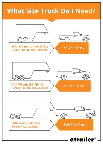 Guide to Choosing the Best Truck for 5th-Wheel Towing etrailer