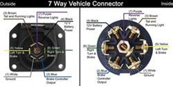 Seven Pole Trailer Wiring Diagram 7 Way Vehicle End Trailer Connector Wiring Diagram