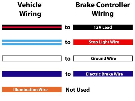 2007 Gmc Sierra Factory Brake Controller Wiring - Wwwcaseistore \u2022