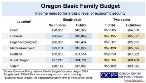 Updated family budget calculator shows Oregon minimum wage falls