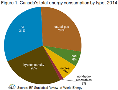 energy consumption in canada Global energy consumption is shifting towards the renewable but countries like india, brazil and china continue to use large amounts of fossil fuels.