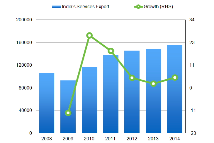 analysis of indias balance of payments An empirical analysis of india's balance of payments (1970-2014) 31 made india's services attractive to the new it dependent sector of the developed countries.