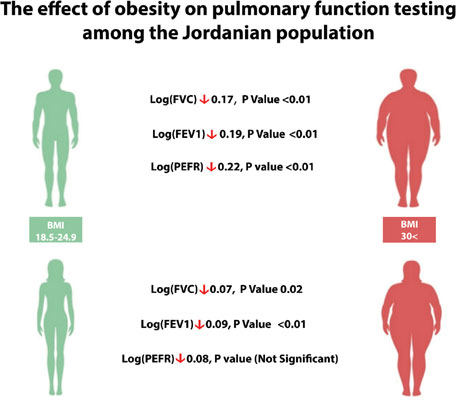 The Effect of Obesity on Pulmonary Function Testing Among the