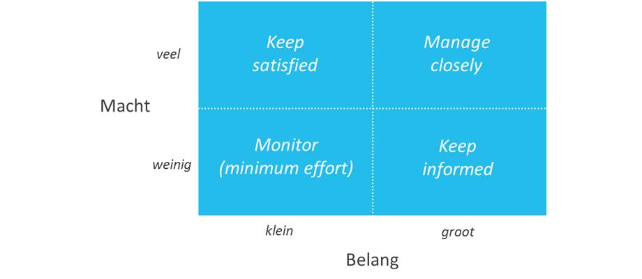 Stakeholderanalyse - EURIB