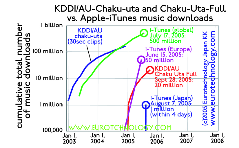 More Chaku-Uta mobile music downloads by KDDI in Japan than by Apple's iTunes globally