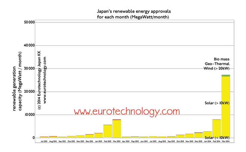 Solar power Japan - with some of the world's largest feed in tariffs (FIT) guaranteed for 20 years, solar power introduction is booming in Japan.