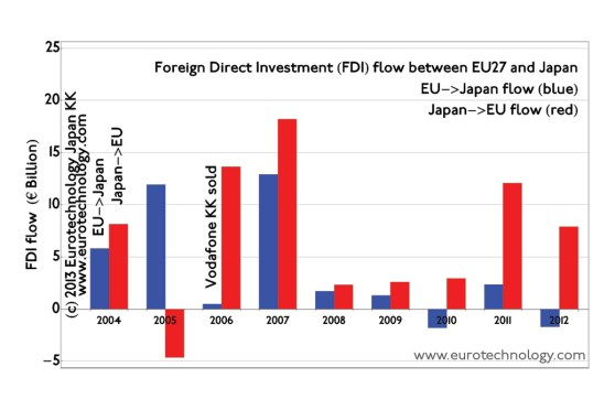 EU Japan investment flow currently is mainly from Japan to Europe. Japanese companies invest around EURO 10 billion acquiring European companies per year.