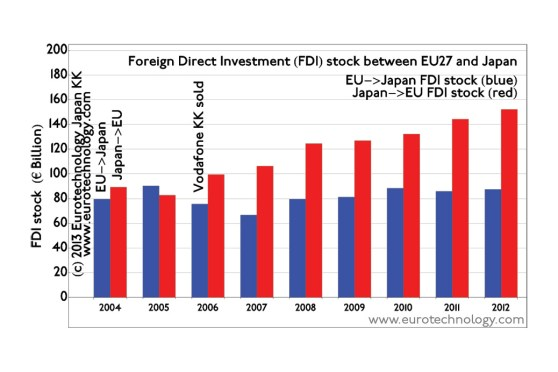EU Japan investments total about EURO 230 billion. European direct investments in Japan are stable, while Japanese investments in EU increase rapidly
