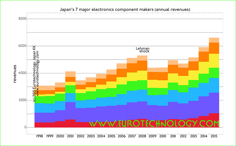 Japanese electronics parts makers grow at ACGR of 4.6% while traditional iconic electronics groups stagnate and show almost zero profits