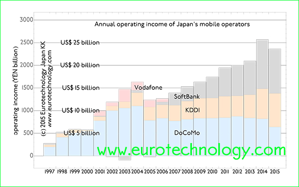 Operating income of Japan's three mobile operators combined increases to approx. US$ 25 billion