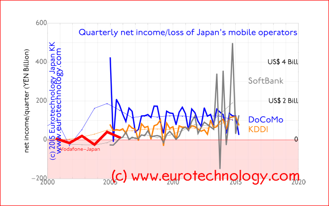 Net income of Japan's mobile operators: quarterly results (thick curves) vs annual results (thin curves)