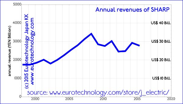 SHARP's revenues (sales) peaked in 2008, and since then stagnated around YEN 3000 billion (US$ 30 billion), and show a downward trend ever since