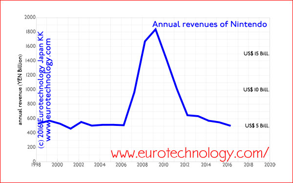 Nintendo revenues peaked in 2009, and are now back to where they were before 2006