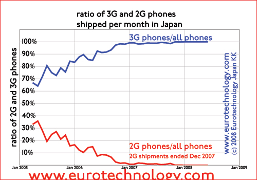 Dynamics of 3G mobile adoption in Japan: ratio of 3G and 2G mobile phones shipped in Japan