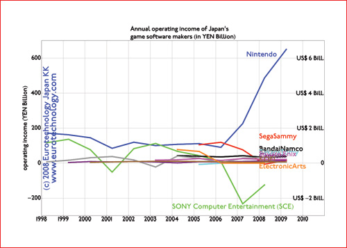 Operating income for Japan's electronics companies