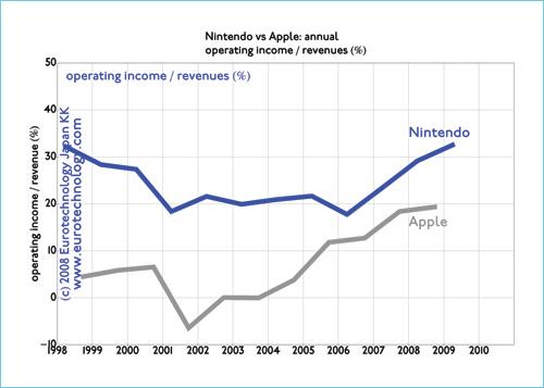 Operating margins: Apple vs Nintendo