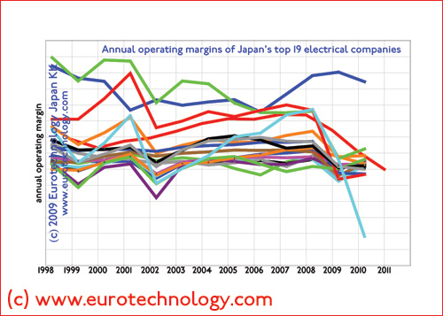 operating margins of Japan's electronics companies