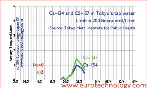 Contamination of tap water for Cs-134 and Cs-137 (until March 27)