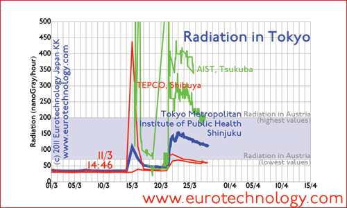 Radiation levels in Tokyo in March 2011 compared to background in Austria