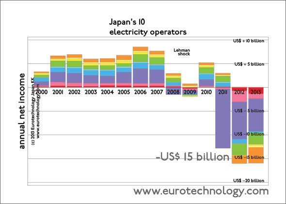 Japan's electricity operators announce losses higher than US$ 15 billion