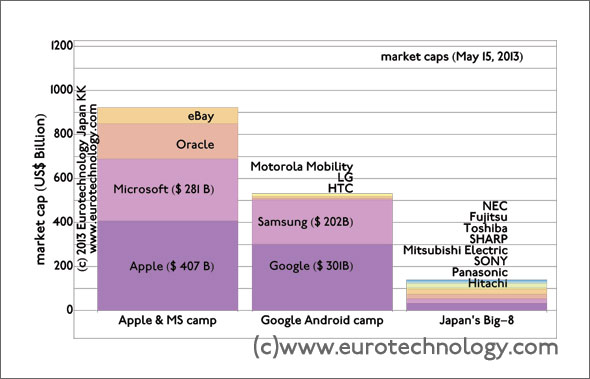 Market caps of Japan's Big-8 electronic manufacturers compared to Apple, Google, Samsung, Microsoft
