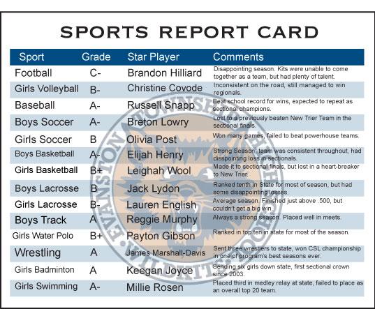 Sports Report Card \u2013 The Evanstonian