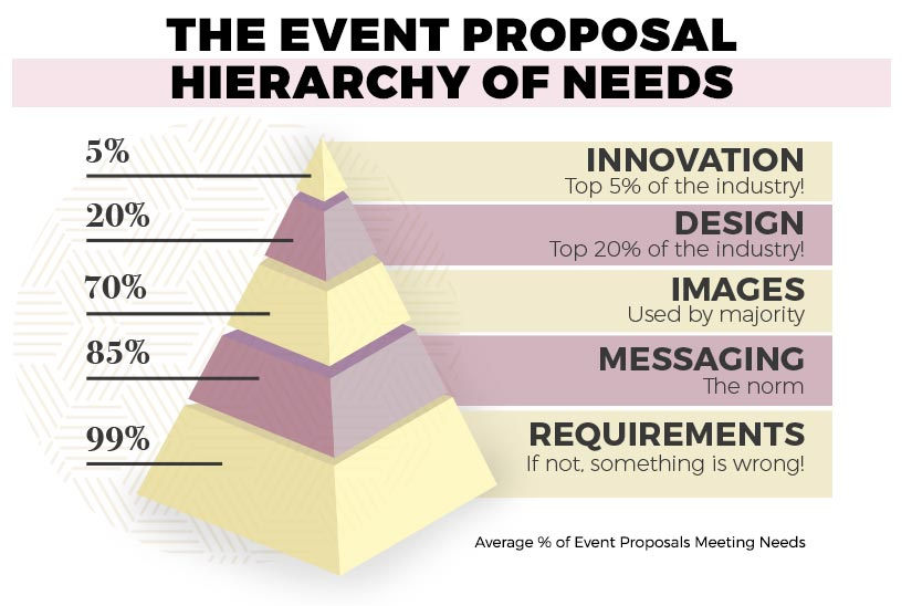 Event Proposal Templates and Tactics to Win Business in 2019