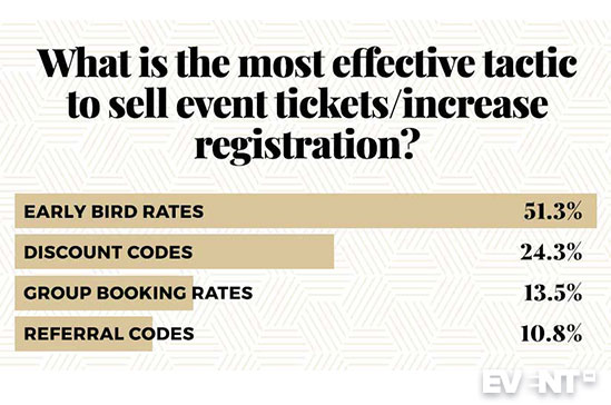Event Pricing Strategy The 2019 Guide