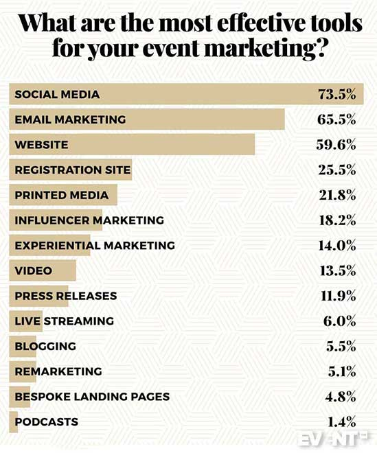 Event Marketing The 2019 Guide