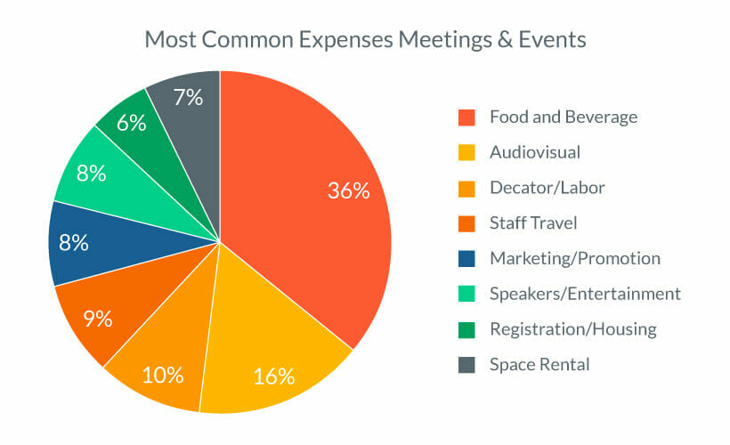 Event Budget Basics Everything You Need to Know \u2013 EventMobi