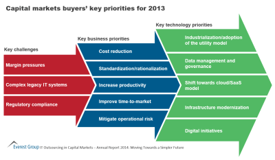 Capital Markets Buyers' Key Priorities | Market Insights™ - Everest Group
