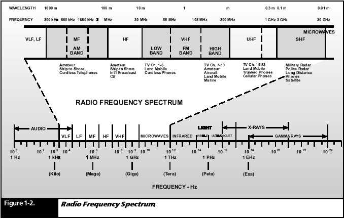 2 Meter Frequency Chart : Frequencies and the spectrum everything hamradio