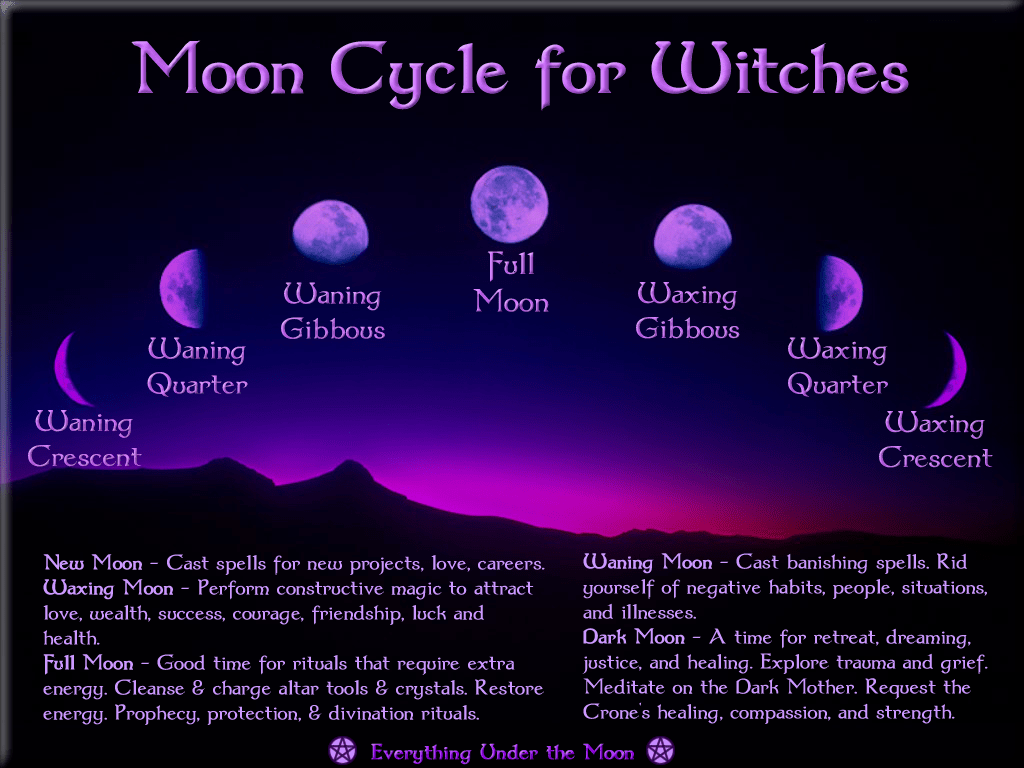 Calendar News Tonight Lunar Moon Phases 2018 Lunar Calendar For London England Image Gallery Moon Phases And Meanings