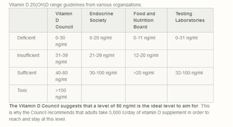 Vitamin D anxiety, depression, sun exposure, supplements and