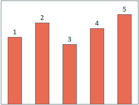 5 Ways to Make Bar Charts / An Intro to Aggregation in Tableau