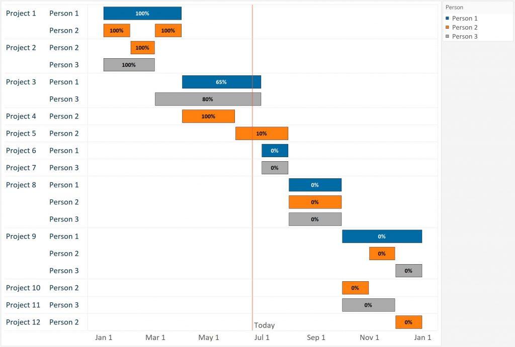 Tableau 201 How to Make a Gantt Chart - gantt chart