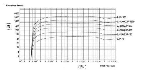 Relationship and difference between ZJZJP- Vacuum Pump - EVP Vacuum